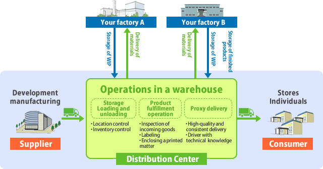 Distribution Center Functions